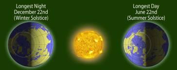 solstice-top