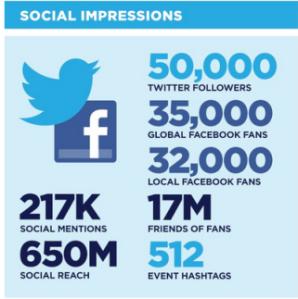 social-media-week-impressions