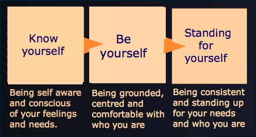 being-true-to-yourself